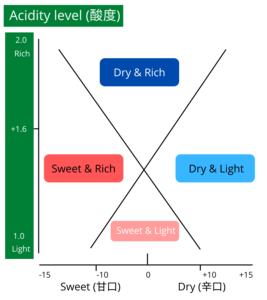 SMV and Acidity Level of Sake
